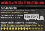 Asbestos Kills American Workers [Infographic]