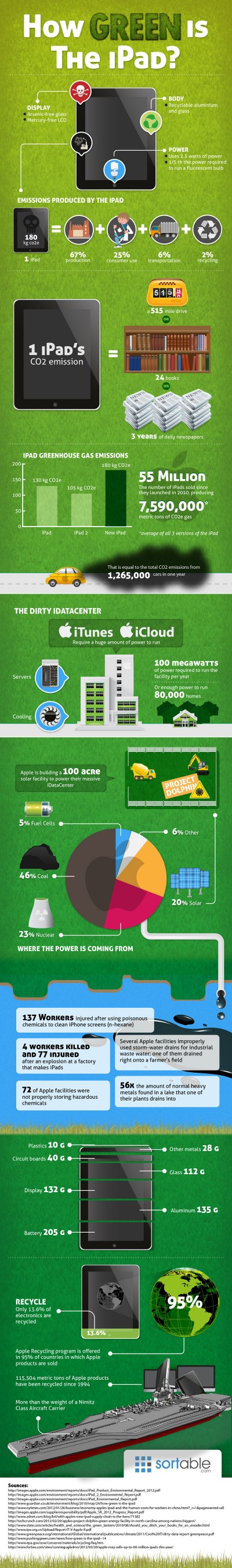 How Green is the iPad? [Infographic]