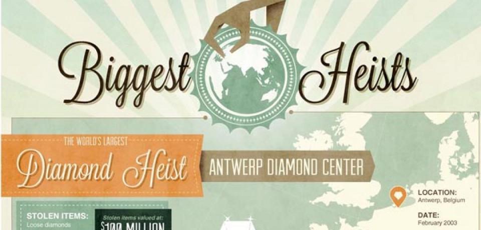 The World's Biggest Heists