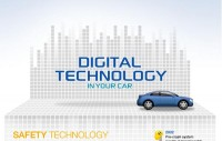 Car Digital Technology