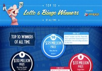 Top 10 Lotto and Bingo Winners