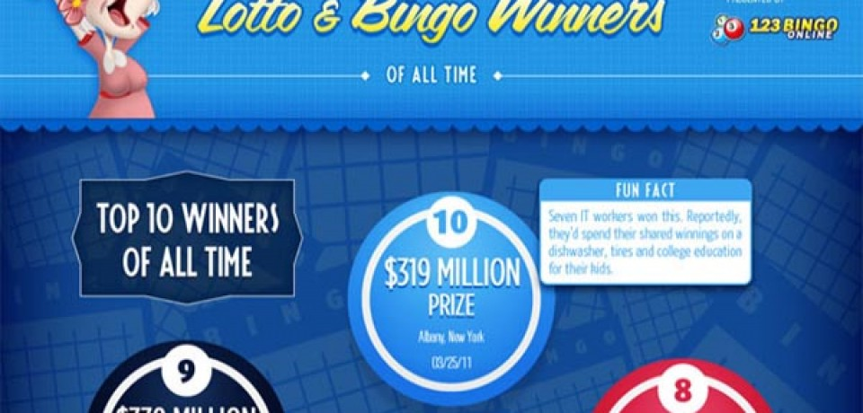 Top 10 Lotto and Bingo Winners of All Time