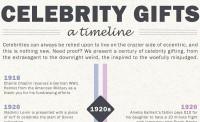 Celebrity Gifts - A Timeline