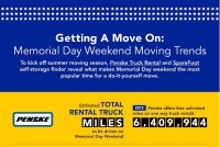 Memorial Day Weekend Moving Trends