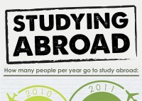Studyinng Abroad