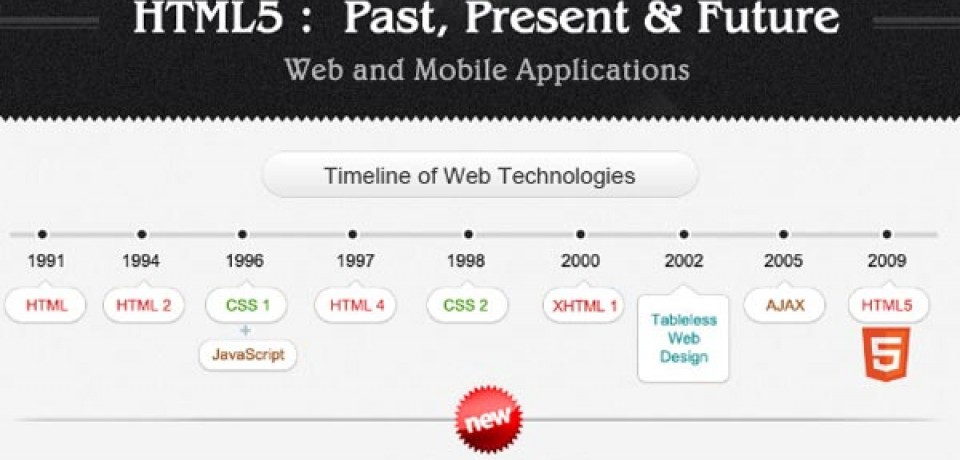 HTML5 Past, Present and Future