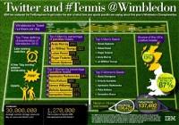 Wimbledon [Infographic]