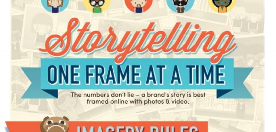 Brand Photos Receive 2X More 'Likes' than Text Posts