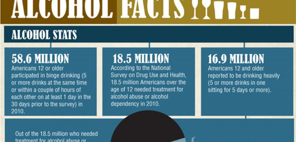 Alcohol Facts [Infographic]