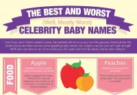 The Best & Worst Celebrity Baby Names