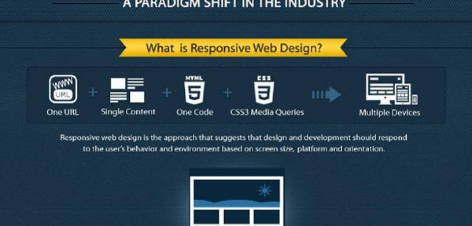 Responsive Web Design: A Paradigm Shift in the Industry
