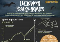Halloween Freaky-nomics