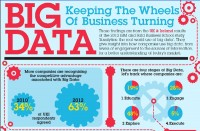 Big Data - Keeping The Wheels Of Business Turning