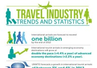 Travel Industry Trends and Statistics