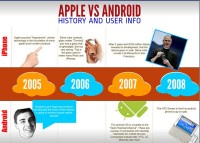 Apple Vs Android History and User Info