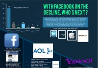 With Facebook on the decline, who's next?