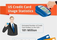 US Credit Card Usage Statistics 2012