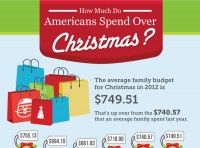 How Much Do Americans Spend Over Christmas?