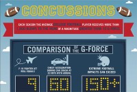 Concussion Dangers in High School and College Football