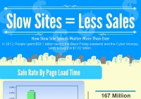 Slow Sites = Less Sales