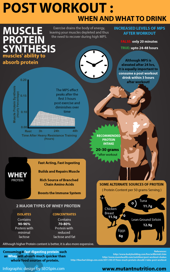 Post Workout: When And What To Drink