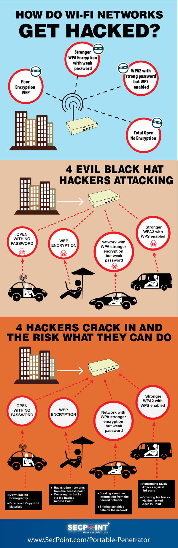 Wifi Hacking Infographic