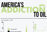 America's Addiction to Oil