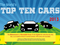 The World's Top 10 Cars for 2013
