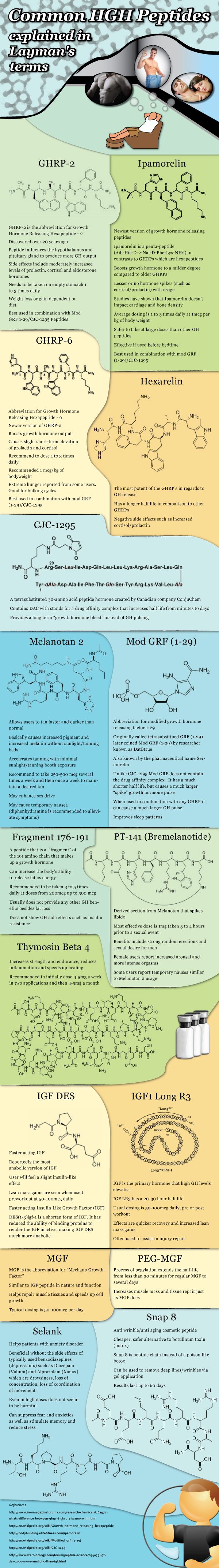 Common HGH Peptides explained in Layman's terms [Infographic]