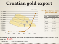 Croatian gold export