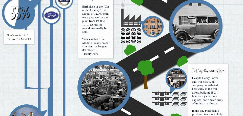 History Of Ford [Infographic]