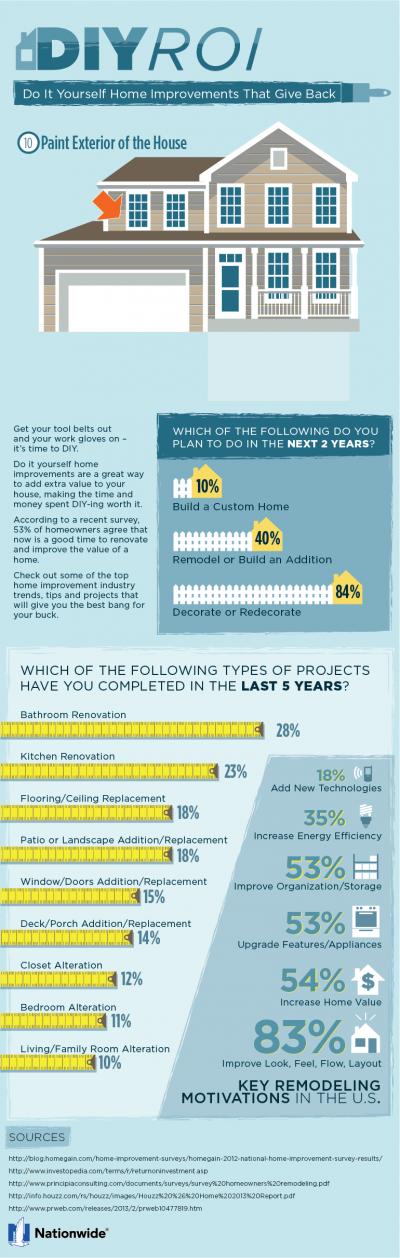 DIY ROI [Infographic]