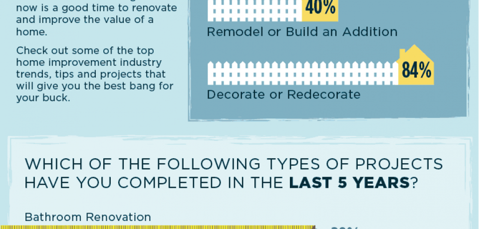 DIY ROI [Infographic]