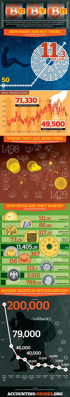 Bit by Bit [Infographic]
