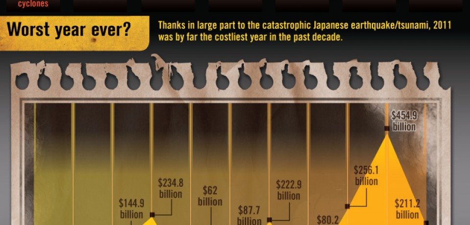 The Cost of Catastrophe [Infographic]