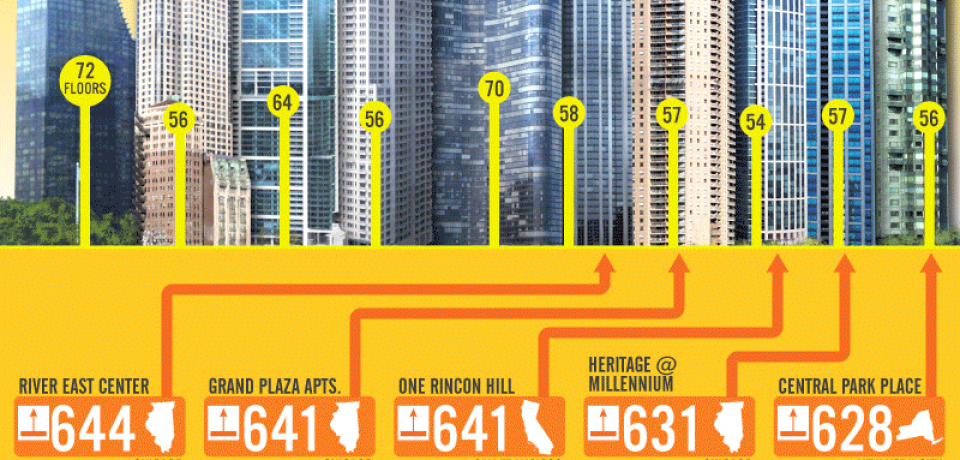Movin On Up: World's Tallest Buildings [Infographic]