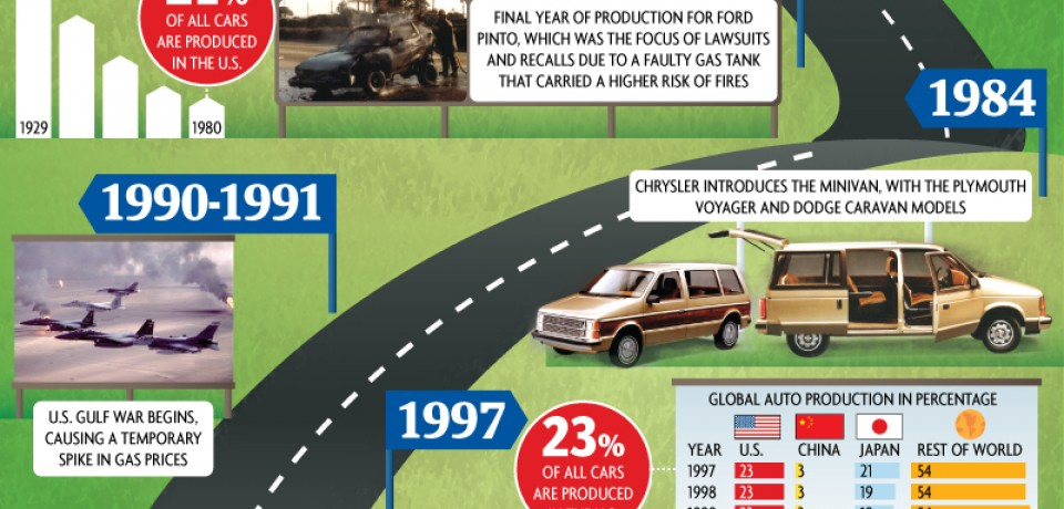 The Life and Death (and Life) of the US Auto Industry [Infographic]
