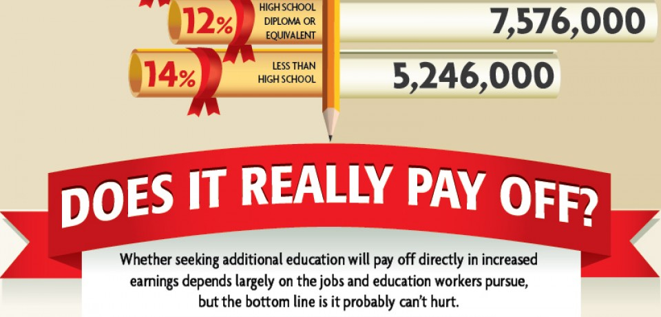 Back To School: Adult Education [Infographic]