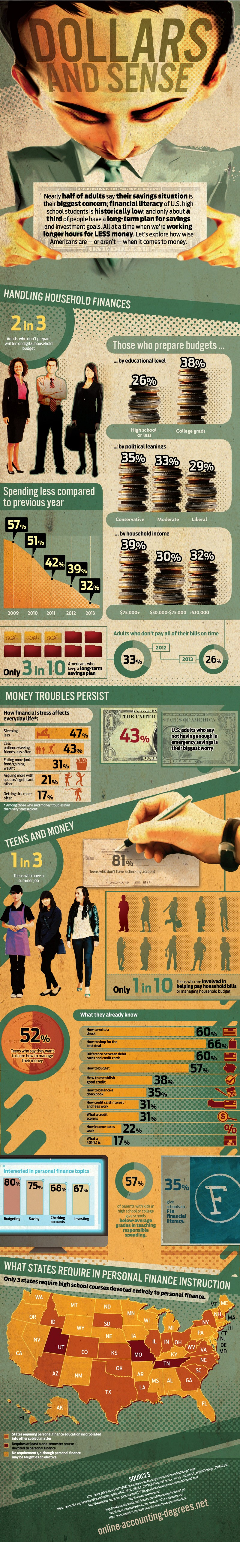 Dollars and Sense [Infographic]