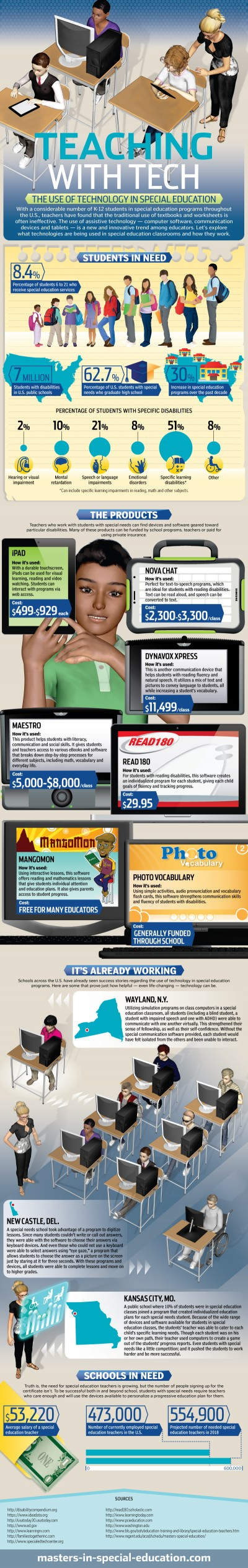Teaching with Tech [Infographic]