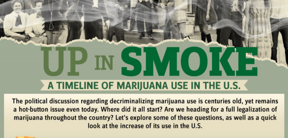 Up in Smoke [Infographic]