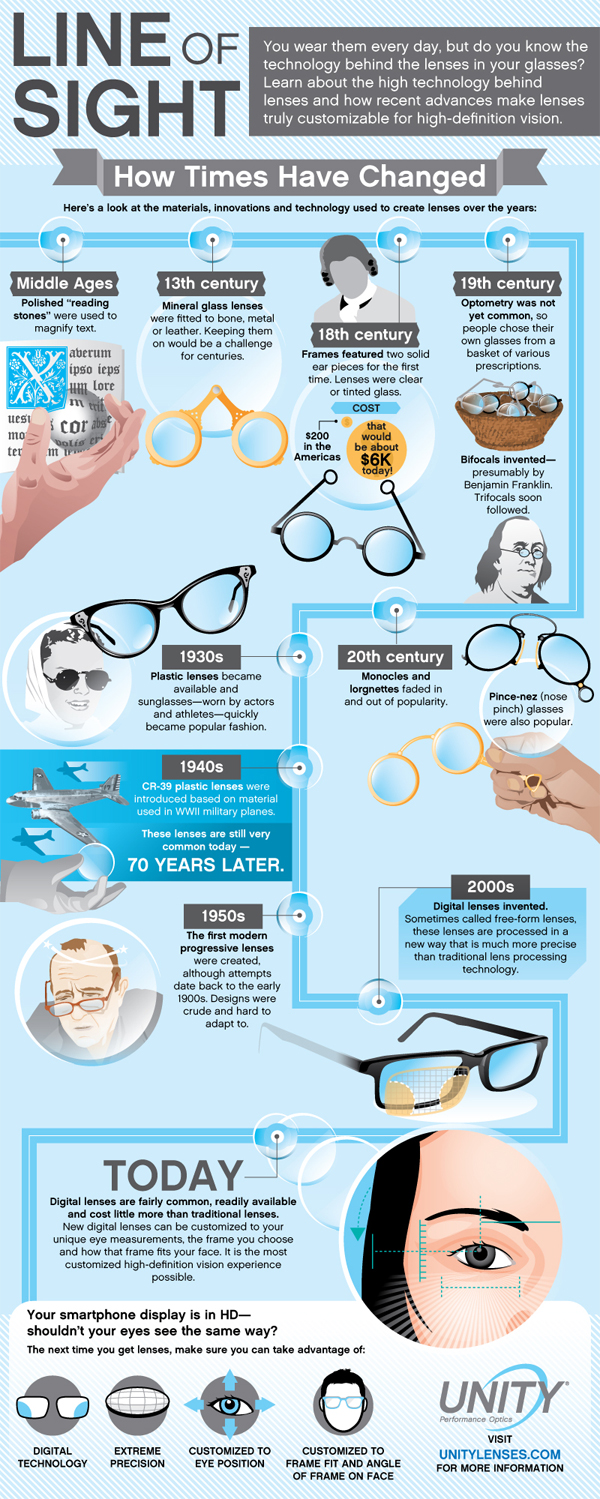Line of Sight: How Times Have Changed [Infographic]
