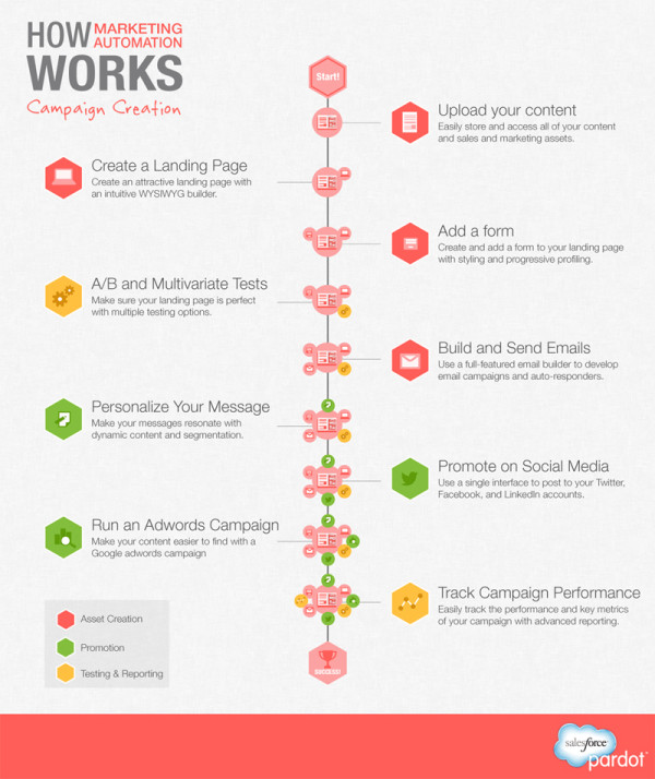 Marketing Automation [Infographic]