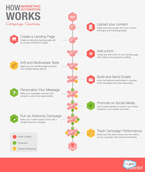 Marketing Automation [Infographic]