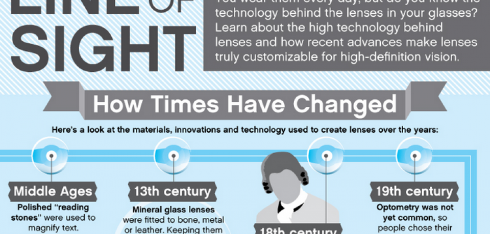 Line of Sight: How Times Have Changed