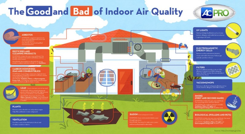 The Good and Bad of Indoor Air Quality [Infographic]