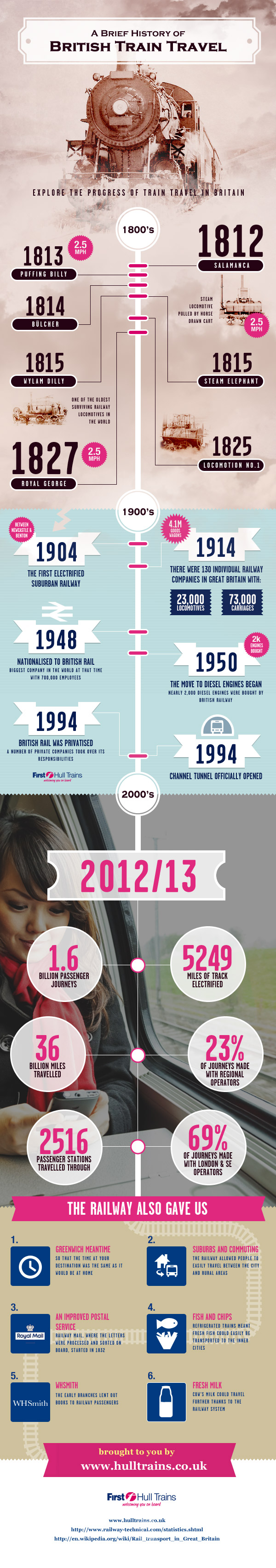 History of British Train Travel  [Infographic]