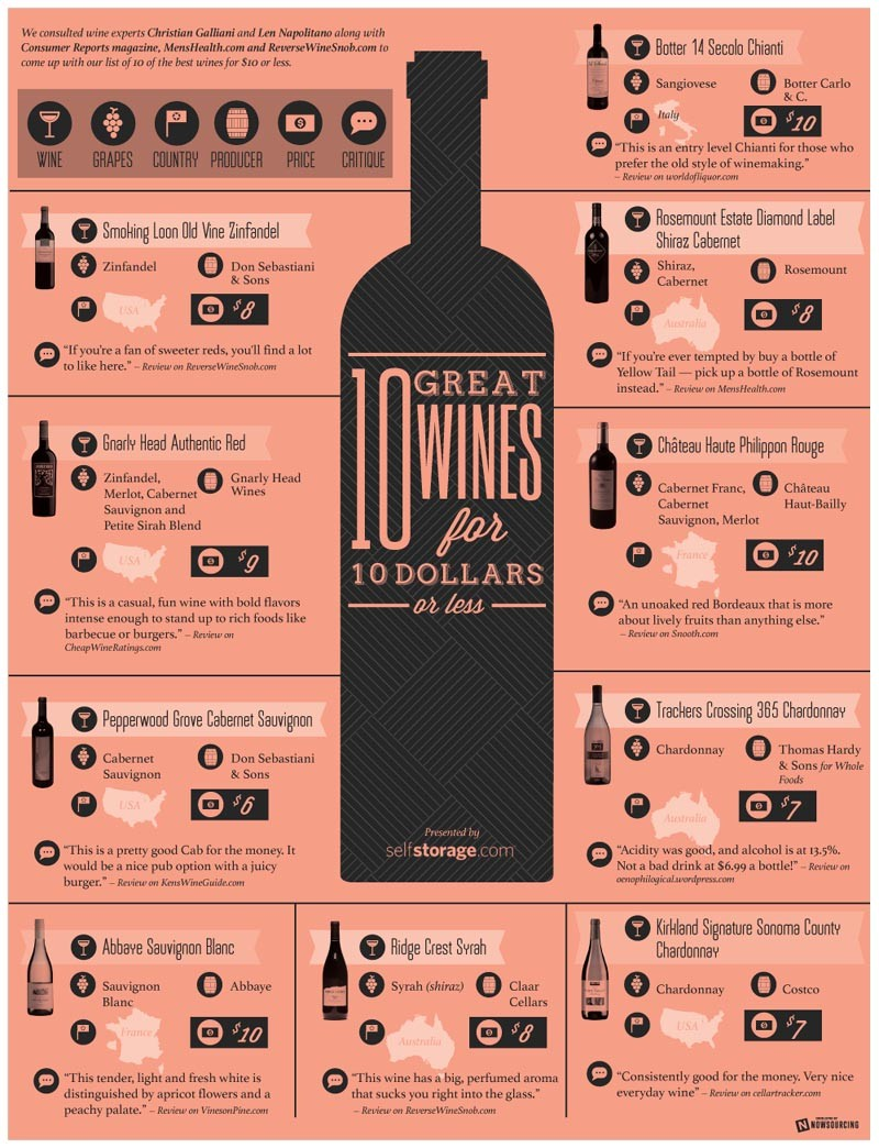 10 Great Wines for $10 or Less [Infographic]