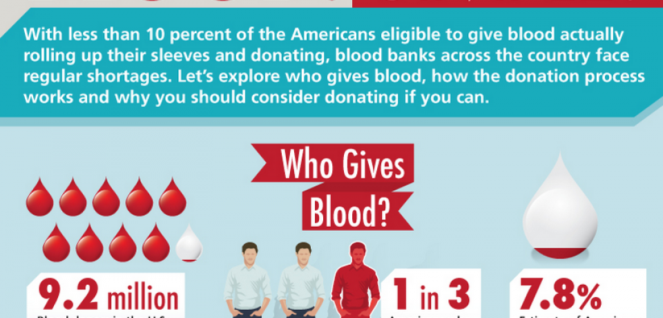 Blood. Simple. [Infographic]