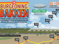 The Burgeoning Bakken